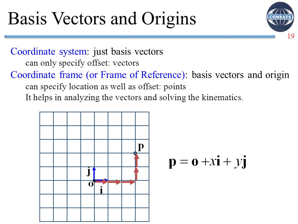 19 Basis Vectors and Origins Coordinate system: just basis vectors can only specify offset: vectors Coordinate frame (or Frame of Reference): basis vectors and origin can specify location as well as offset: points It helps in analyzing the vectors and solving the kinematics.