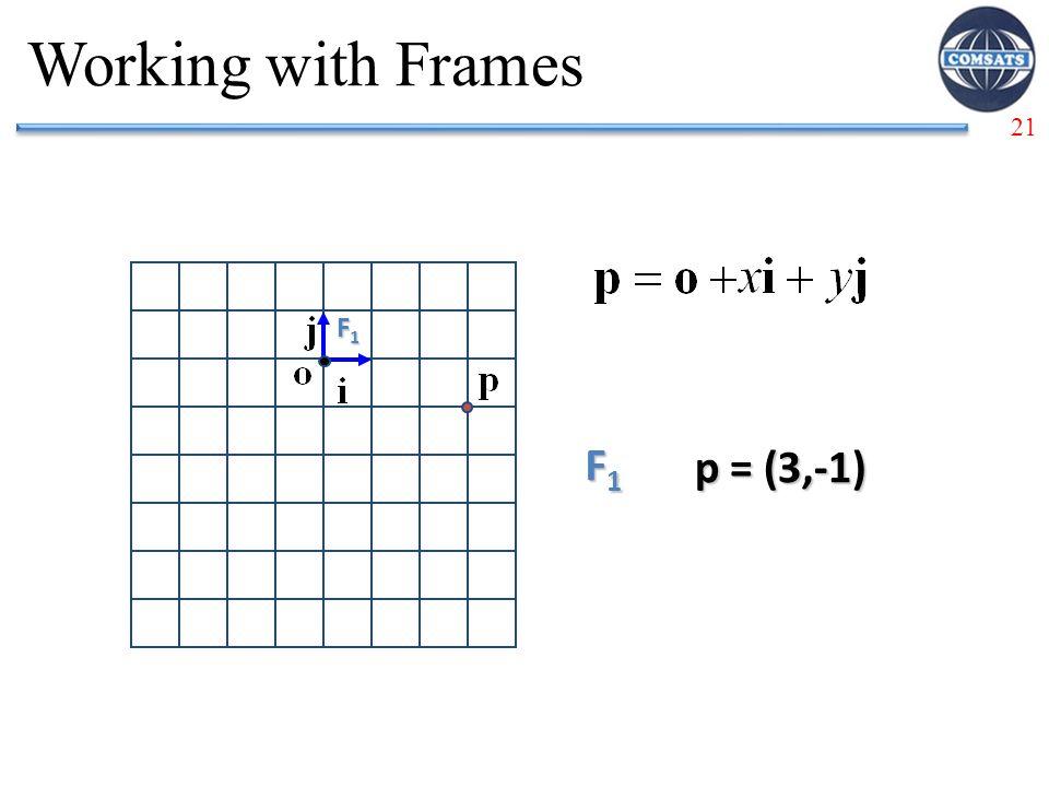 21 Working with Frames F1F1F1F1 F1F1F1F1 p = (3,-1)