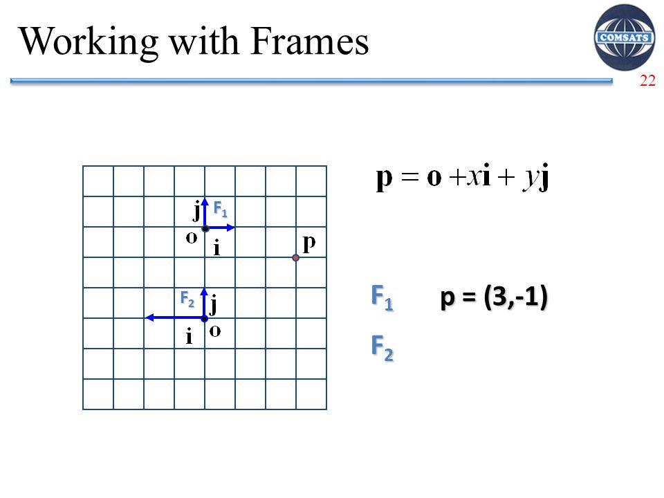 22 Working with Frames F1F1F1F1 F1F1F1F1 p = (3,-1) F2F2F2F2 F2F2F2F2