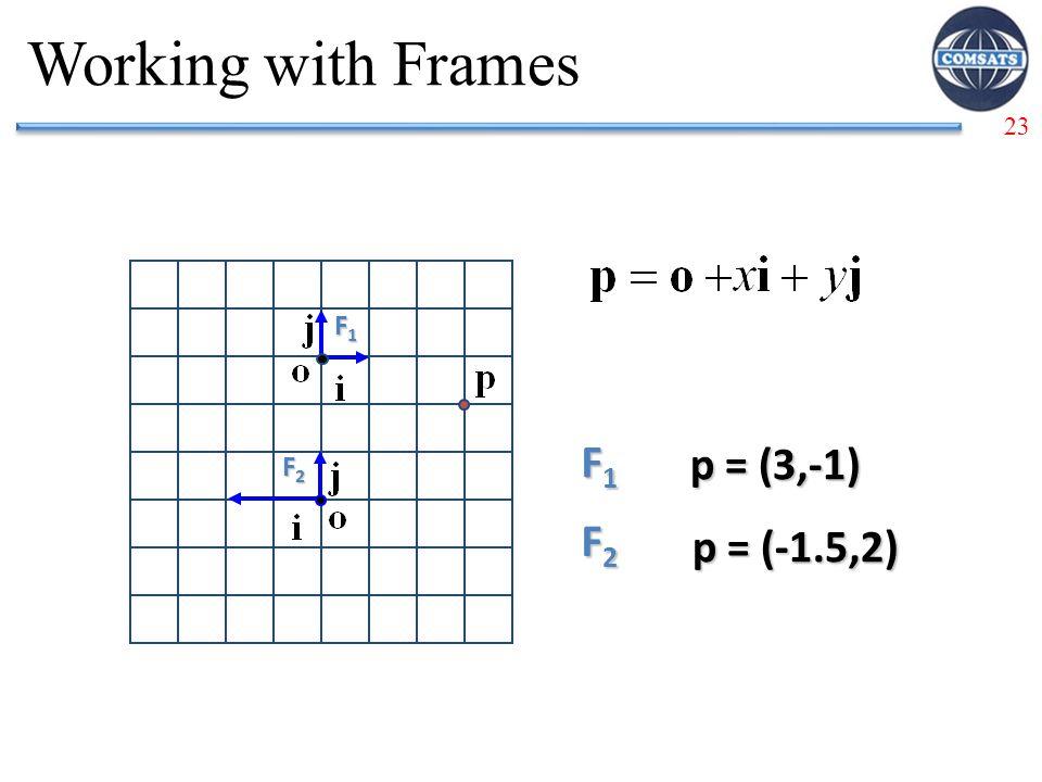 23 Working with Frames F1F1F1F1 F1F1F1F1 p = (3,-1) F2F2F2F2 p = (-1.5,2) F2F2F2F2