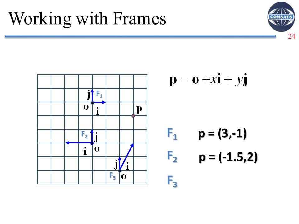 24 Working with Frames F1F1F1F1 F1F1F1F1 p = (3,-1) F2F2F2F2 p = (-1.5,2) F3F3F3F3 F2F2F2F2 F3F3F3F3