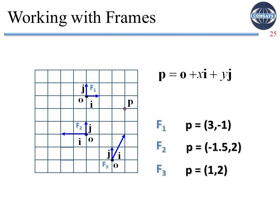 25 Working with Frames F1F1F1F1 F1F1F1F1 p = (3,-1) F2F2F2F2 p = (-1.5,2) F3F3F3F3 p = (1,2) F2F2F2F2 F3F3F3F3