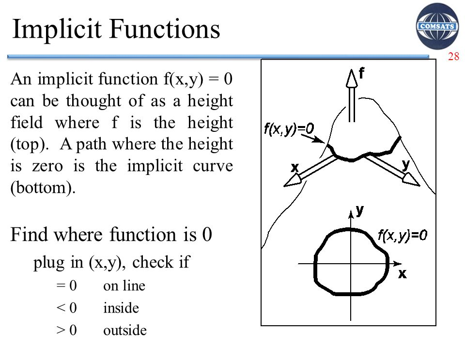 28 Implicit Functions An implicit function f(x,y) = 0 can be thought of as a height field where f is the height (top).