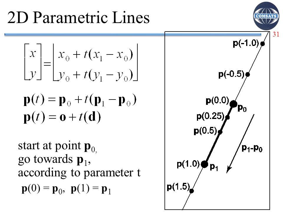 31 2D Parametric Lines start at point p 0, go towards p 1, according to parameter t p(0) = p 0, p(1) = p 1