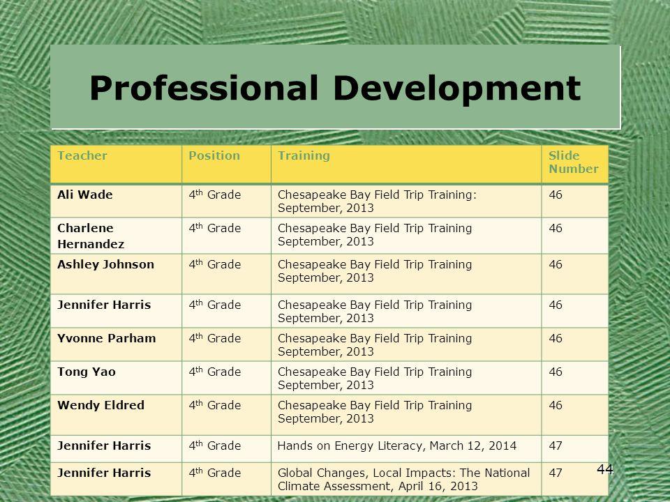 Professional Development TeacherPositionTrainingSlide Number Ali Wade4 th GradeChesapeake Bay Field Trip Training: September, 2013 46 Charlene Hernand