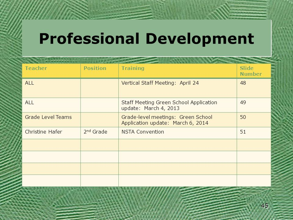 Professional Development TeacherPositionTrainingSlide Number ALLVertical Staff Meeting: April 2448 ALLStaff Meeting Green School Application update: M