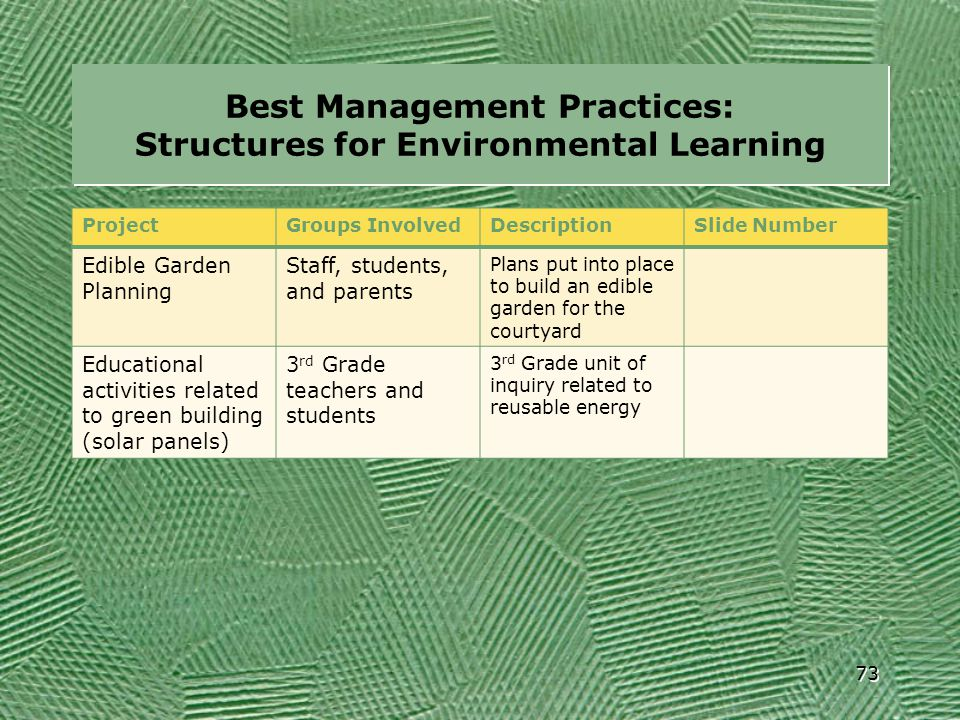 Best Management Practices: Structures for Environmental Learning ProjectGroups InvolvedDescriptionSlide Number Edible Garden Planning Staff, students,