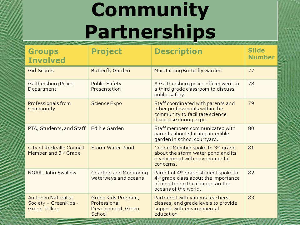 Community Partnerships Groups Involved ProjectDescription Slide Number Girl ScoutsButterfly GardenMaintaining Butterfly Garden77 Gaithersburg Police D