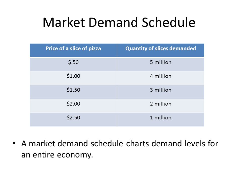 Demand Curve Demand curves plot the data from demand schedules onto a graph.