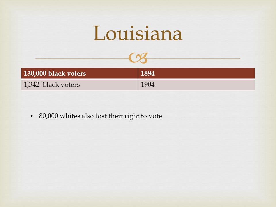  130,000 black voters1894 1,342 black voters1904 Louisiana 80,000 whites also lost their right to vote