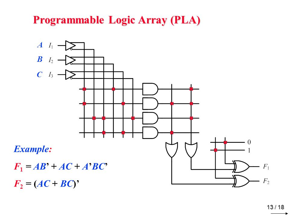 13 / 18 Programmable Logic Array (PLA) Example: F 1 = AB' + AC + A'BC' F 2 = (AC + BC)' A B C