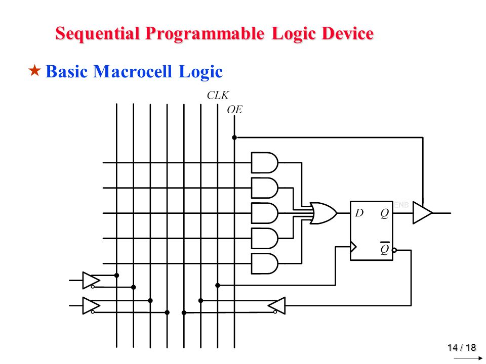14 / 18 Sequential Programmable Logic Device  Basic Macrocell Logic
