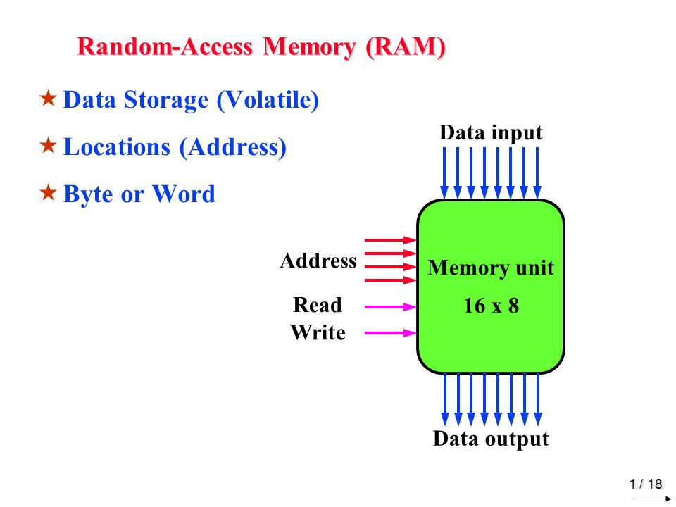 1 / 18 Random-Access Memory (RAM)  Data Storage (Volatile)  Locations (Address)  Byte or Word Memory unit 16 x 8 Data input Data output Address Rea