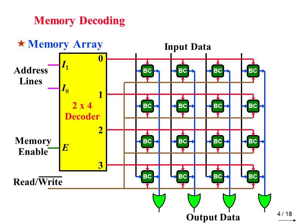 4 / 18 Memory Decoding  Memory Array BC Input Data Output Data 0 1 2 3 2 x 4 Decoder I1I1 I0I0 E Address Lines Memory Enable Read/Write