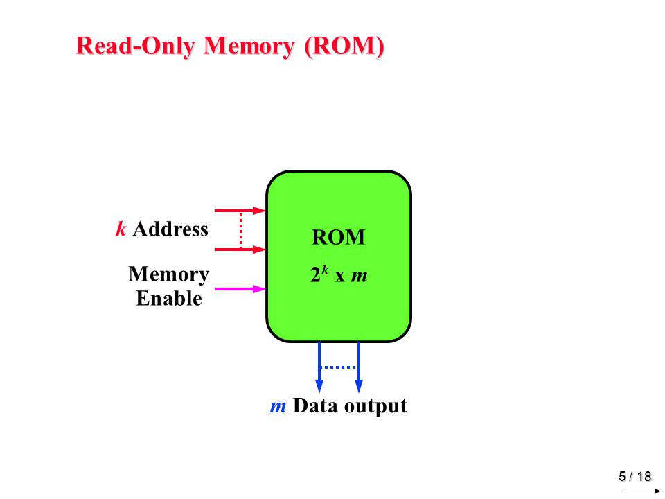 5 / 18 Read-Only Memory (ROM) ROM 2 k x m m Data output k Address Memory Enable