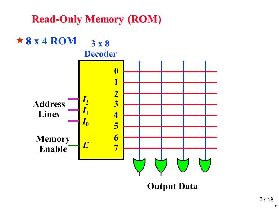 7 / 18 Read-Only Memory (ROM) Output Data 0 1 2 3 3 x 8 Decoder I2I2 I0I0 E Address Lines Memory Enable 4 5 6 7 I1I1  8 x 4 ROM