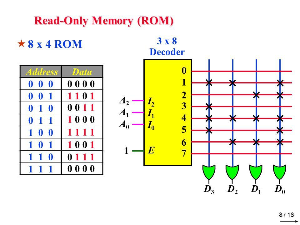 8 / 18 Read-Only Memory (ROM) 0 1 2 3 3 x 8 Decoder I2I2 I0I0 E 4 5 6 7 I1I1  8 x 4 ROM Address Data 0 0 0 0 0 1 0 1 0 0 1 1 1 0 0 1 0 1 1 1 0 1 1 1