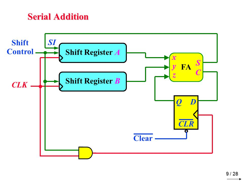 9 / 28 Serial Addition FA Shift Register A xyzxyz SCSC QD CLR CLK Shift Control Clear Shift Register B SI