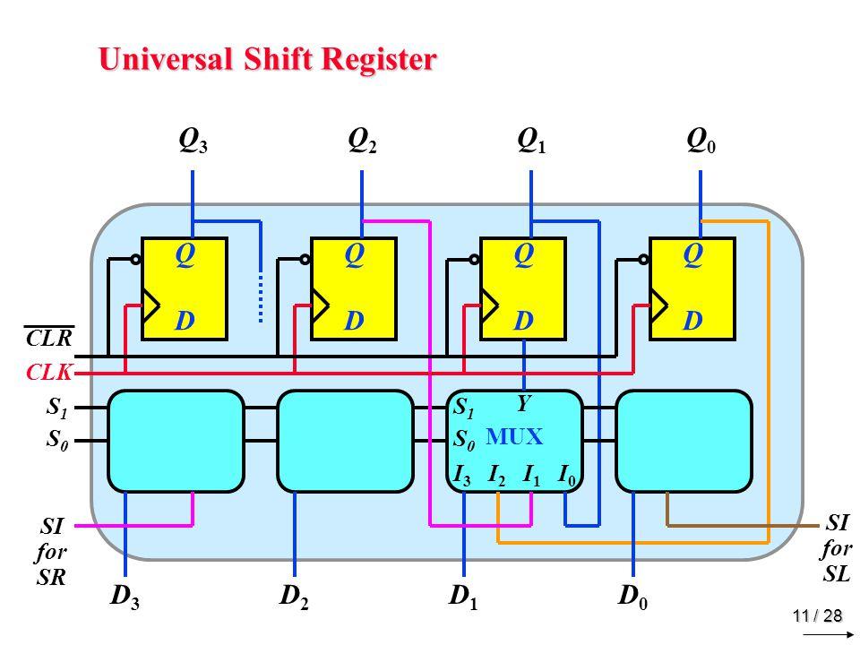 11 / 28 Universal Shift Register D Q D Q D Q D Q MUX I 3 I 2 I 1 I 0 Y S1S0S1S0 Q3Q3 Q2Q2 Q1Q1 Q0Q0 D1D1 S1S0S1S0 CLK CLR D0D0 D2D2 D3D3 SI for SR SI