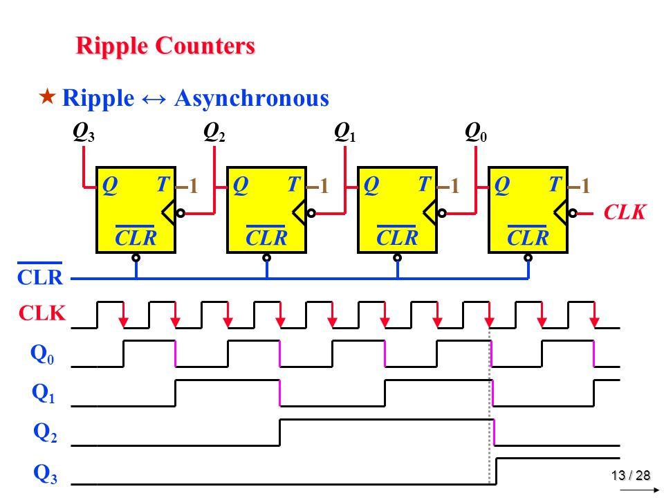 13 / 28 Ripple Counters  Ripple ↔ Asynchronous TQ CLR TQ TQ TQ Q3Q3 Q2Q2 Q1Q1 Q0Q0 CLK CLR 1111 CLK Q0Q0 Q1Q1 Q2Q2 Q3Q3