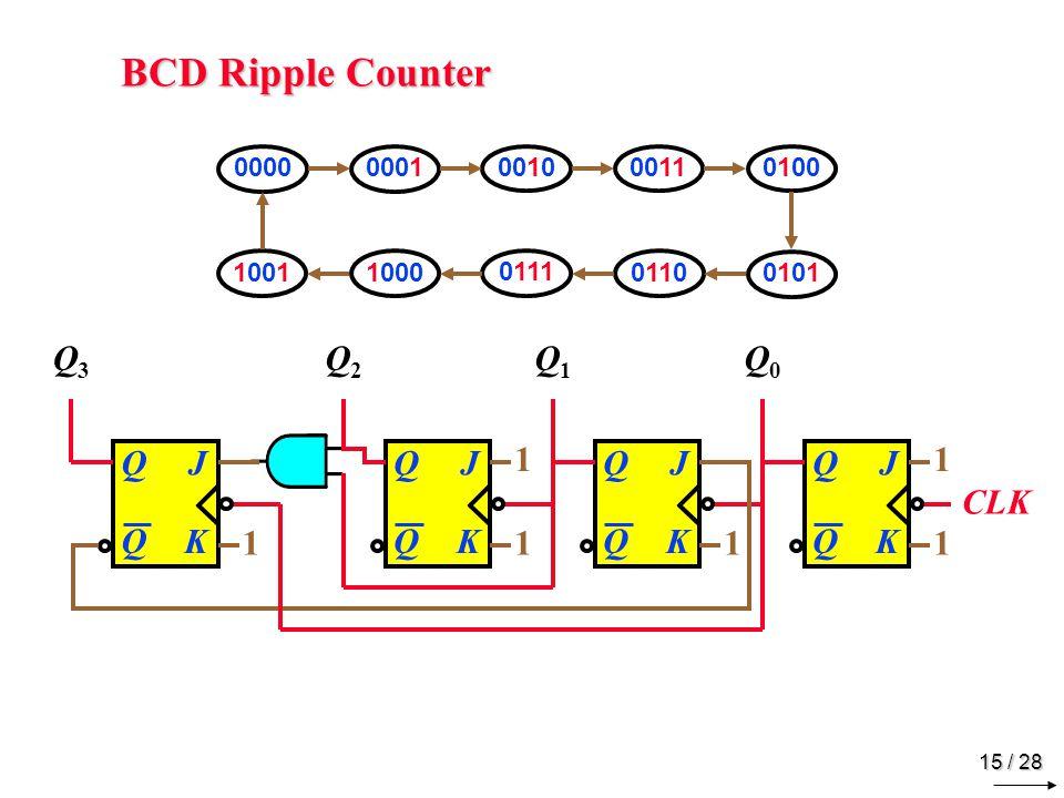 15 / 28 BCD Ripple Counter 00000001 001000110100 10011000 0111 0110 01010101 JQ Q K CLK 1 1 JQ Q K 1 JQ Q K 1 1 JQ Q K 1 Q3Q3 Q2Q2 Q1Q1 Q0Q0