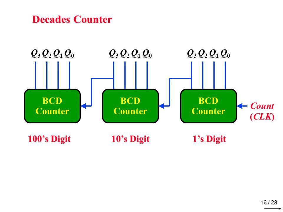 16 / 28 Decades Counter BCD Counter Q3Q3 Q2Q2 Q1Q1 Q0Q0 Q3Q3 Q2Q2 Q1Q1 Q0Q0 Q3Q3 Q2Q2 Q1Q1 Q0Q0 Count 1's Digit 10's Digit 100's Digit (CLK)