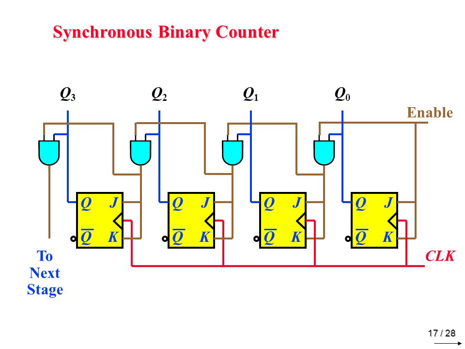 17 / 28 Synchronous Binary Counter JQ Q K CLK Enable Q3Q3 Q2Q2 Q1Q1 Q0Q0 JQ Q K JQ Q K JQ Q K To Next Stage