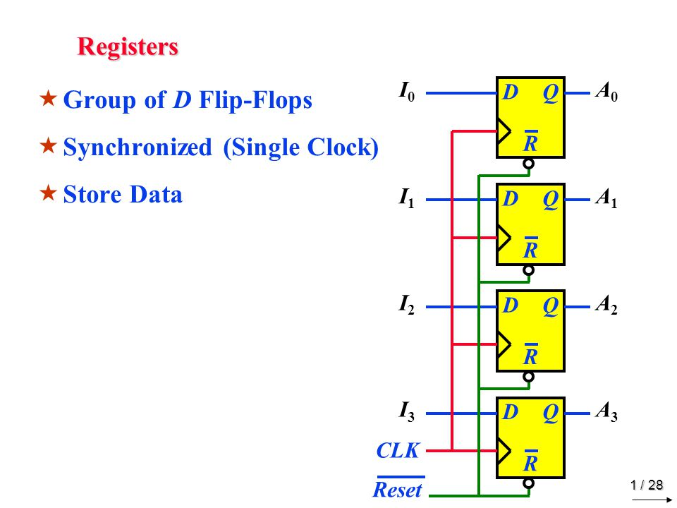 1 / 28 Registers  Group of D Flip-Flops  Synchronized (Single Clock)  Store Data DQ R Reset DQ R DQ R DQ R CLK I0I0 I1I1 I2I2 I3I3 A0A0 A1A1 A2A2 A3A3