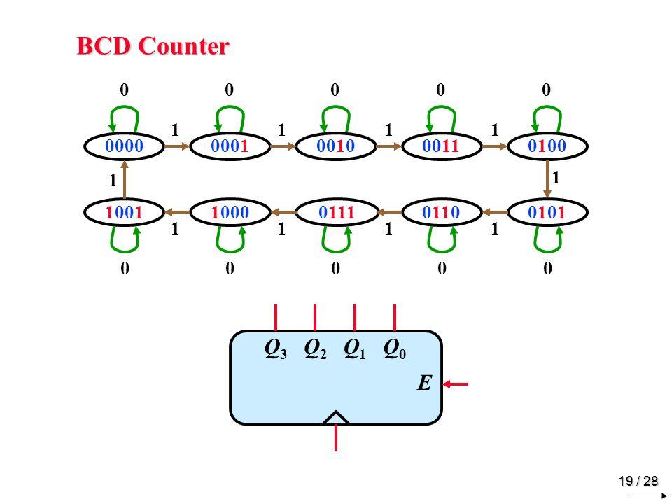 19 / 28 BCD Counter 00000001001000110100 100110000111011001010101 Q3Q3 Q2Q2 Q1Q1 Q0Q0 E 00000 00000 1111 1111 1 1