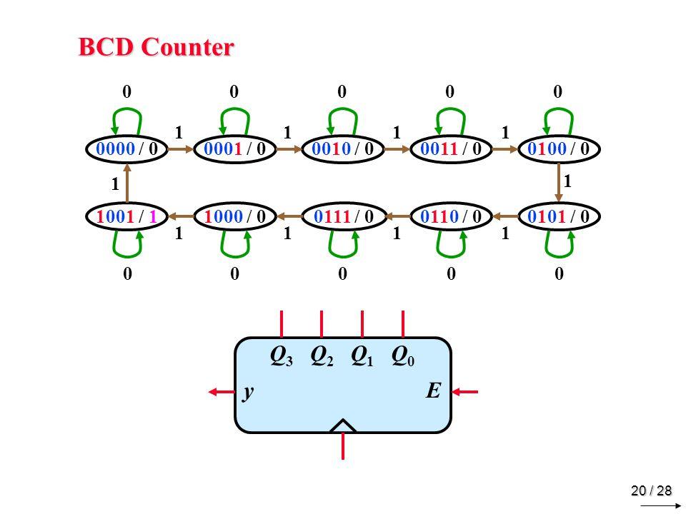 20 / 28 BCD Counter 0000 / 00001 / 00010 / 00011 / 00100 / 0 1001 / 11000 / 00111 / 00110 / 00101 / 0 Q3Q3 Q2Q2 Q1Q1 Q0Q0 yE 00000 00000 1111 1111 1 1