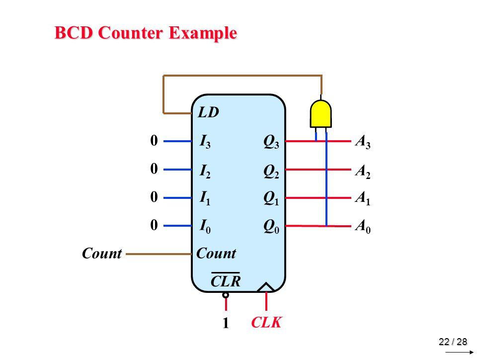 22 / 28 BCD Counter Example Q3Q3 Q2Q2 Q1Q1 Q0Q0 LD I3I3 I2I2 I1I1 I0I0 Count CLR 0 0 0 0 A3A3 A2A2 A1A1 A0A0 1 CLK Count