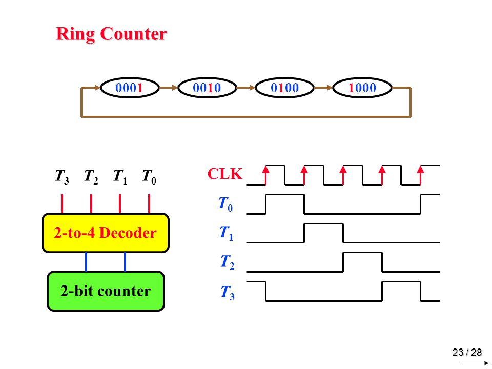 23 / 28 Ring Counter 1000000100100100 2-bit counter 2-to-4 Decoder T3T3 T2T2 T1T1 T0T0 CLK T0T0 T1T1 T2T2 T3T3