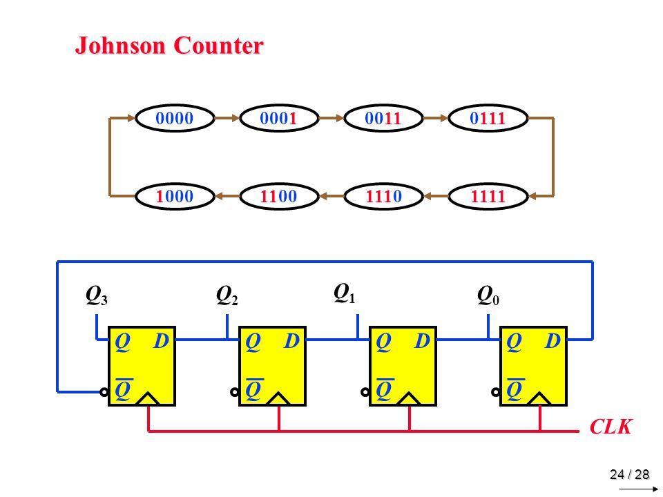 24 / 28 Johnson Counter 0111000000010011 1111100011001110 DQ Q CLK DQ Q DQ Q DQ Q Q3Q3 Q2Q2 Q1Q1 Q0Q0