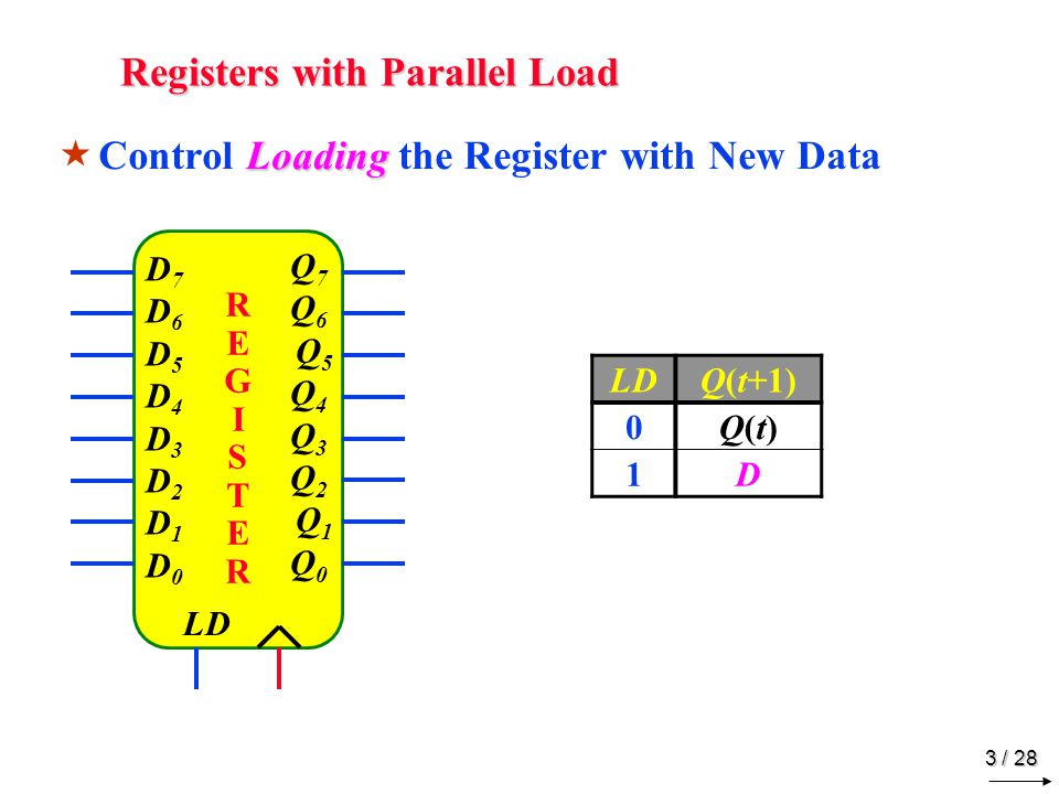 3 / 28 Registers with Parallel Load Loading  Control Loading the Register with New Data REGISTERREGISTER D7D6D5D4D3D2D1D0D7D6D5D4D3D2D1D0 Q7Q6 Q5Q4Q3Q2 Q1Q0Q7Q6 Q5Q4Q3Q2 Q1Q0 LD Q(t+1) 0Q(t)Q(t) 1D