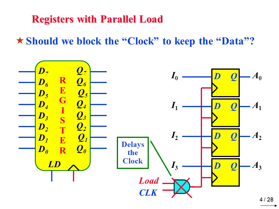 4 / 28 Registers with Parallel Load  Should we block the Clock to keep the Data .
