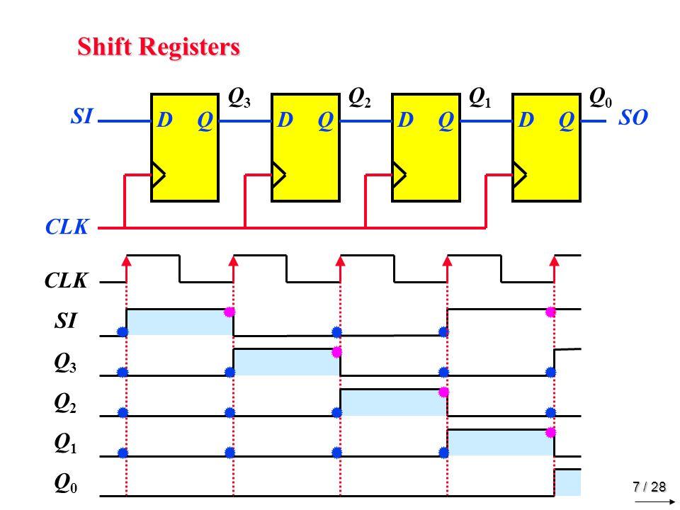 7 / 28 Shift Registers DQDQDQDQ CLK SI SO Q3Q3 SI Q2Q2 Q1Q1 Q0Q0 CLK Q3Q3 Q2Q2 Q1Q1 Q0Q0