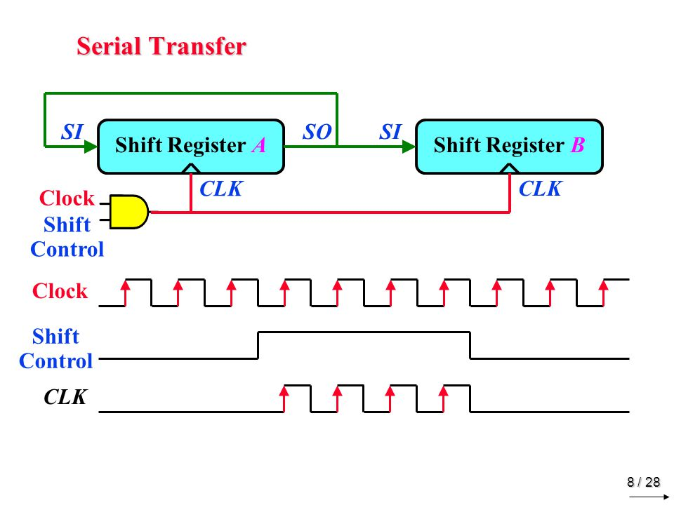 8 / 28 Serial Transfer Shift Register A SI Shift Register B SOSI Clock Shift Control CLK Clock CLK