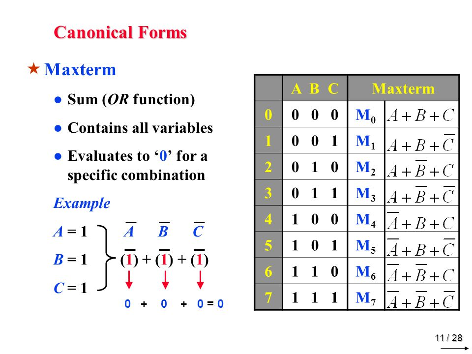 10 / 28 Canonical Forms MM interm ●P●Product (AND function) ●C●Contains all variables ●E●Evaluates to '1' for a specific combination Example A = 0 A