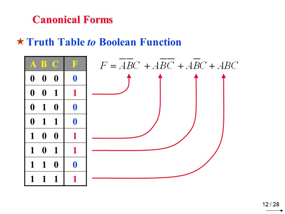 11 / 28 Canonical Forms MM axterm ●S●Sum (OR function) ●C●Contains all variables ●E●Evaluates to '0' for a specific combination Example A = 1 A B C