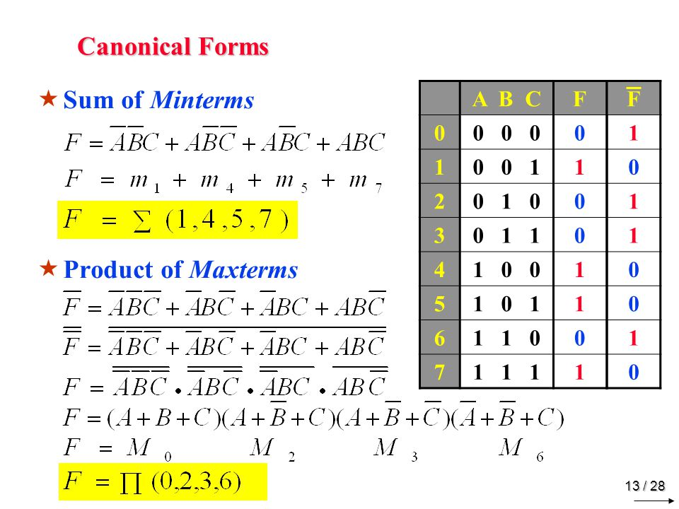 12 / 28 Canonical Forms  Truth Table to Boolean Function A B CF 0 0 00 0 0 11 0 1 00 0 1 10 1 0 01 1 0 11 1 1 00 1 1 11