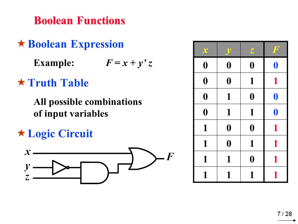 7 / 28 Boolean Functions BB oolean Expression Example:F = x + y' z TT ruth Table All possible combinations of input variables LL ogic Circuit xyzF 0000 0011 0100 0110 1001 1011 1101 1111