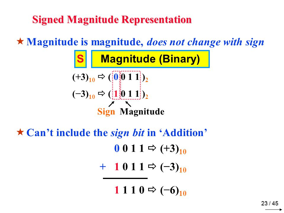 22 / 45 Negative Numbers CC omputers Represent Information in '0's and '1's ●'●'+' and '−' signs have to be represented in '0's and '1's 33 System
