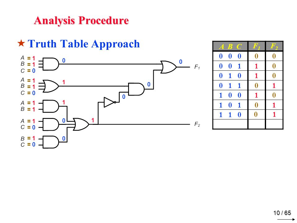 10 / 65 Analysis Procedure  Truth Table Approach = 1 = 0 = 1 = 0 = 1 = 0 = 1 = 0 0110001100 1 0 0 0 A B C F1F1 F2F2 0 0 000 0 0 110 0 1 010 0 1 101 1 0 010 1 0 101 1 1 0 0 1