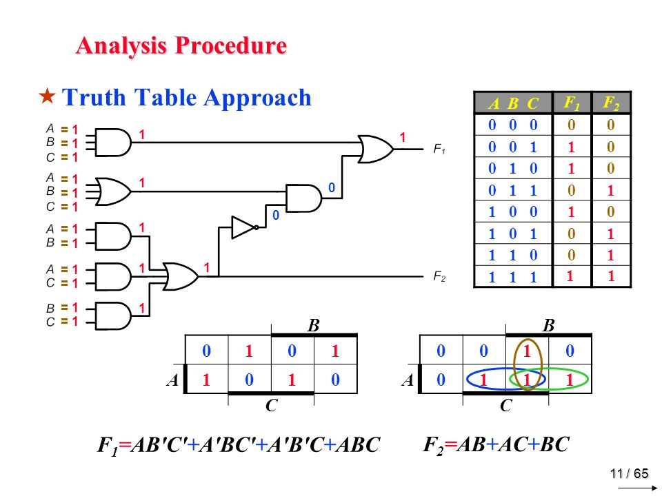 11 / 65 Analysis Procedure  Truth Table Approach = 1 1111111111 1 0 0 1 A B C F1F1 F2F2 0 0 000 0 0 110 0 1 010 0 1 101 1 0 010 1 0 101 1 1 001 1 1 1 1 B 0101 A1010 C B 0010 A0111 C F 1 =AB C +A BC +A B C+ABC F 2 =AB+AC+BC