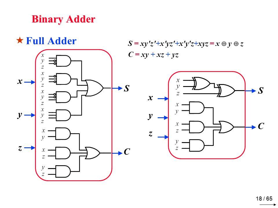 18 / 65 Binary Adder  Full Adder xyzxyz SCSC xyzxyz SCSC S = xy z +x yz +x y z+xyz = x  y  z C = xy + xz + yz