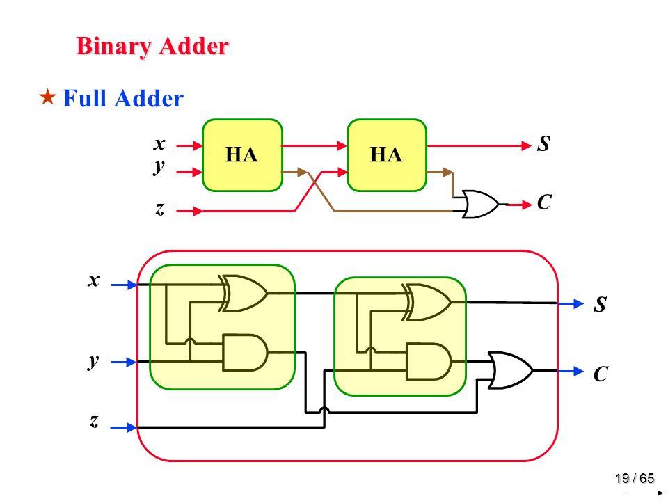 19 / 65 Binary Adder  Full Adder xyzxyz SCSC HA xyzxyz SCSC