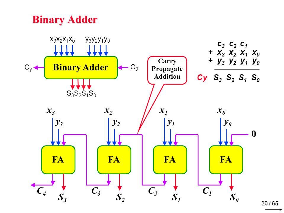 20 / 65 Binary Adder c 3 c 2 c 1.