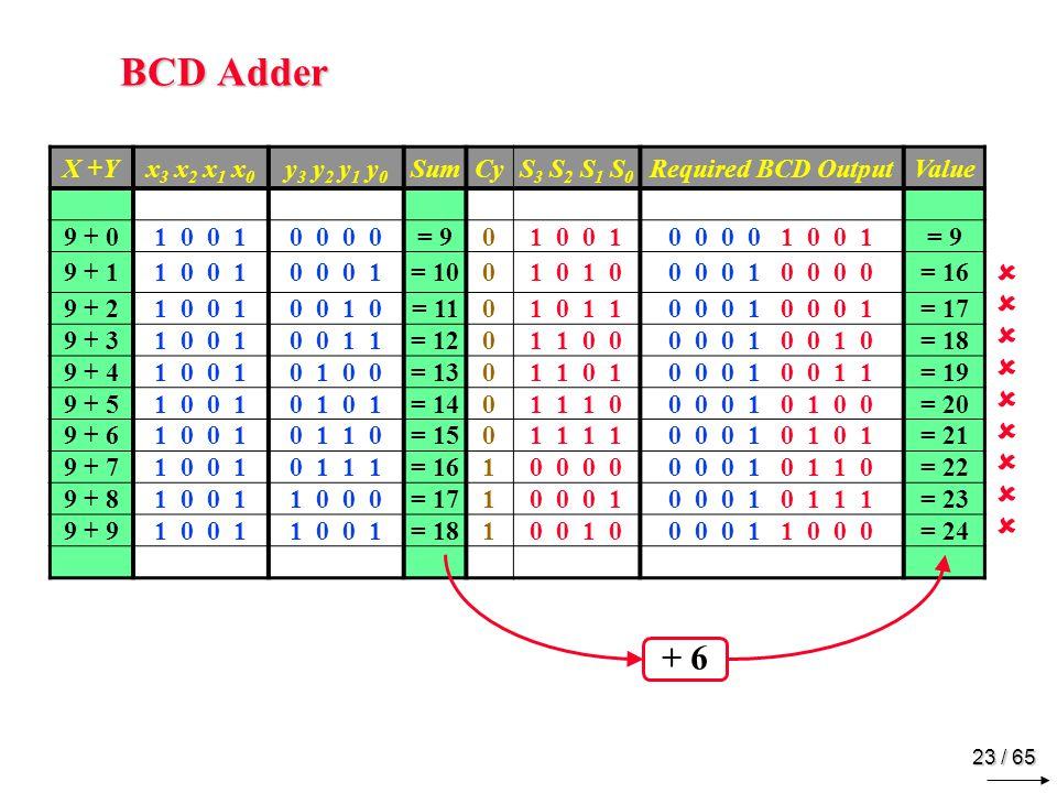 23 / 65 BCD Adder X +Yx 3 x 2 x 1 x 0 y 3 y 2 y 1 y 0 SumCyS 3 S 2 S 1 S 0 Required BCD OutputValue 9 + 01 0 0 10 0 = 901 0 0 10 0 0 0 1 0 0 1= 9 9 + 11 0 0 10 0 0 1= 1001 0 0 0 0 1 0 0 0 0= 16 9 + 21 0 0 10 0 1 0= 1101 0 1 10 0 0 1 = 17 9 + 31 0 0 10 0 1 1= 1201 1 0 00 0 0 1 0 0 1 0= 18 9 + 41 0 0 10 1 0 0= 1301 1 0 10 0 0 1 0 0 1 1= 19 9 + 51 0 0 10 1 = 1401 1 1 00 0 0 1 0 1 0 0= 20 9 + 61 0 0 10 1 1 0= 1501 1 0 0 0 1 0 1 0 1= 21 9 + 71 0 0 10 1 1 1 = 1610 0 0 0 0 1 0 1 1 0= 22 9 + 81 0 0 11 0 0 0 = 1710 0 0 10 0 0 1 0 1 1 1= 23 9 + 91 0 0 1 = 1810 0 1 00 0 0 1 1 0 0 0= 24 + 6 