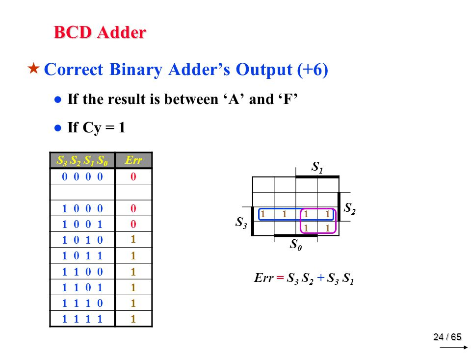 24 / 65 BCD Adder  Correct Binary Adder's Output (+6) ●If the result is between 'A' and 'F' ●If Cy = 1 S 3 S 2 S 1 S 0 Err 0 0 0 1 0 0 00 1 0 0 10 1 0 1 1 0 1 11 1 1 0 01 1 1 0 11 1 1 1 01 1 1 1 S1S1 S2S2 S3S3 1111 11 S0S0 Err = S 3 S 2 + S 3 S 1