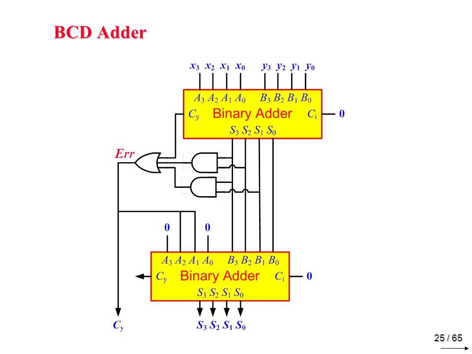 25 / 65 BCD Adder Err